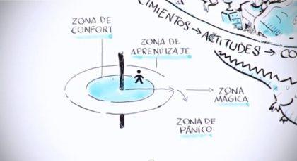 Pensamiento visual, herramienta para hablar